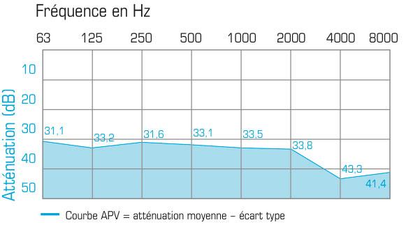Protection des oreilles bouchons 37 dB EPI